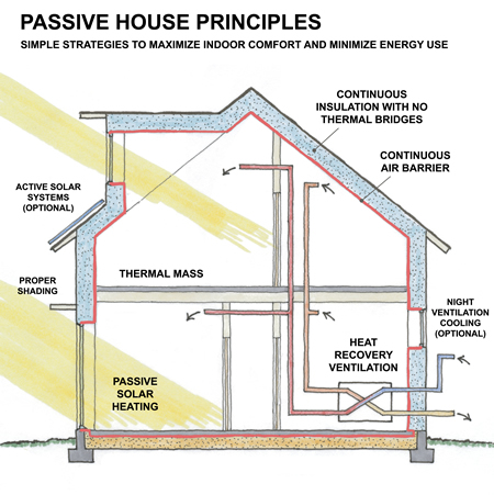 What is a passive house passivworks inc napa for Passive energy house design